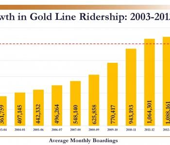 Gold Line Ridership 2003-2013